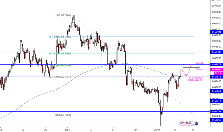 NZDUSD: NZDUSD H4 - Bullish continuation trade...