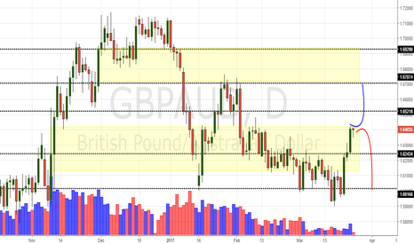 GBPAUD: GBP/AUD Daily Update (24/3/17)