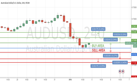 AUDUSD: TECHNICAL LEVELS AUD/USD