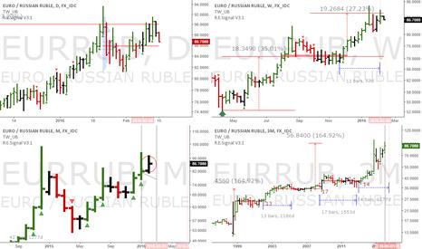 EURRUB: EURRUB: Pair trade