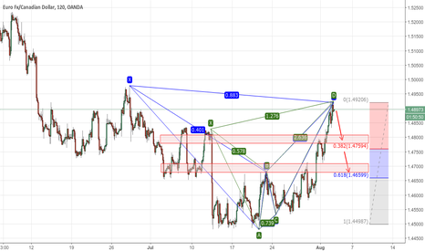 EURCAD: Bearish Bat + Bearish Max Butterfly