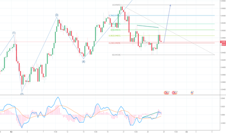 USDCHF: Posible 5to impulso de Elliot