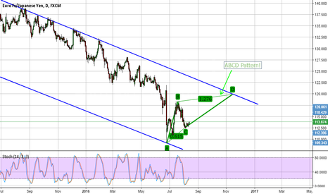 EURJPY: It could be a ABCD Pattern.