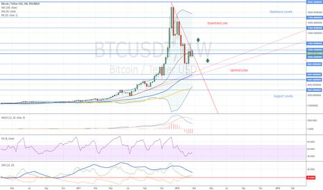 BTCUSDT: Bitcoin Weekly Chart