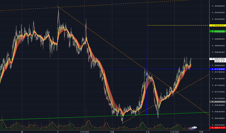 EURAUD: Double bottom sur EUR/AUD
