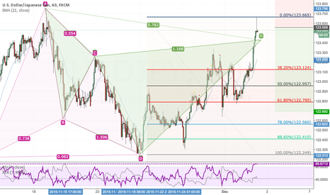 USDJPY: CAPHER PATTERN