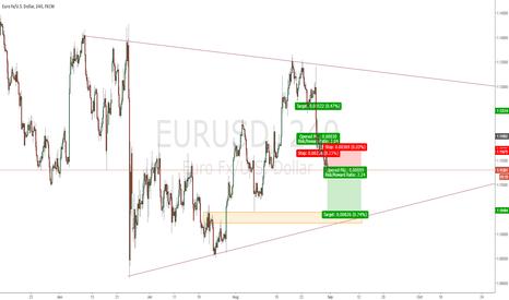 EURUSD: EURUSD: Momentum Short
