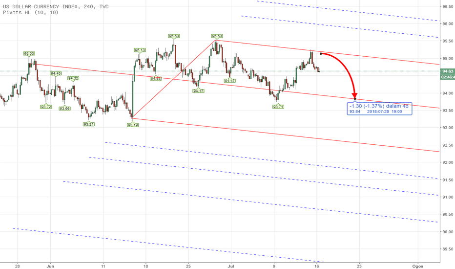 DXY: PITCHFORK - DXY US INDEX Weekly Analysis July 16th- 20th 2018