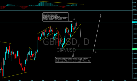 GBPUSD: GU still pushing up! looks like momentum is dying out... hmmmm