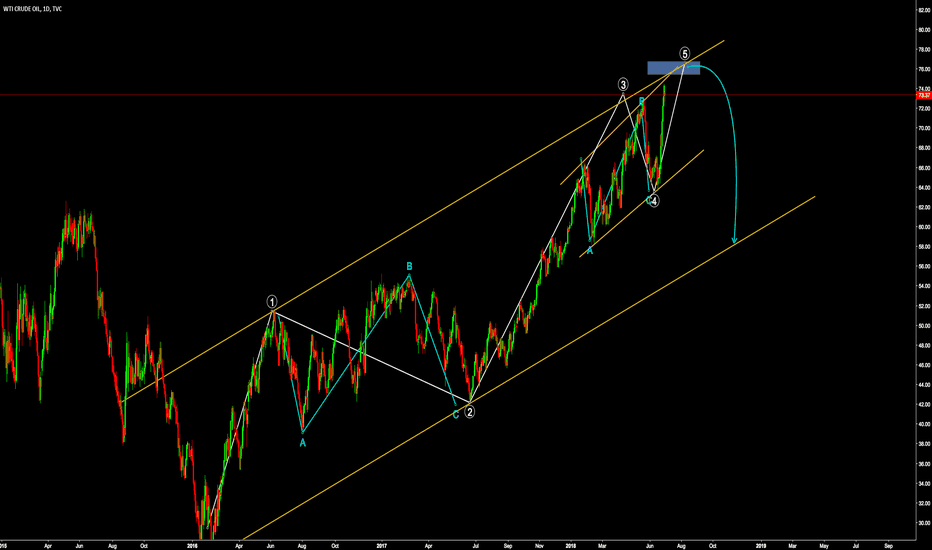 USOIL: USOIL FInishing a 5 wave sequence