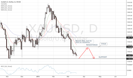 XAUUSD: Wait to short XAUUSD when price to bounce back to resistance