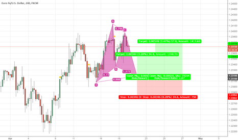 EURUSD: EURUSD-H4, Gartley Pattern