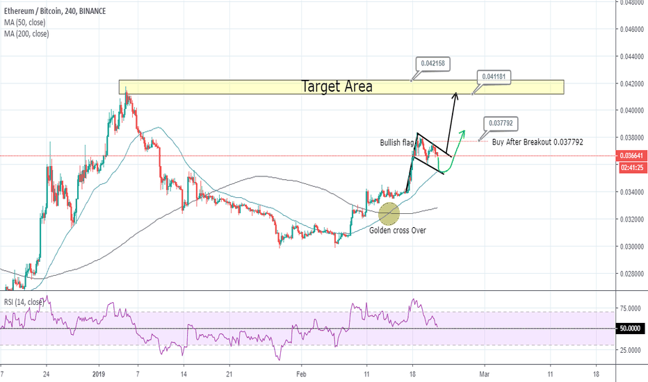 ETHBTC: ETH/BTC Formation Of Bullish Flag Trend continuation Pattern