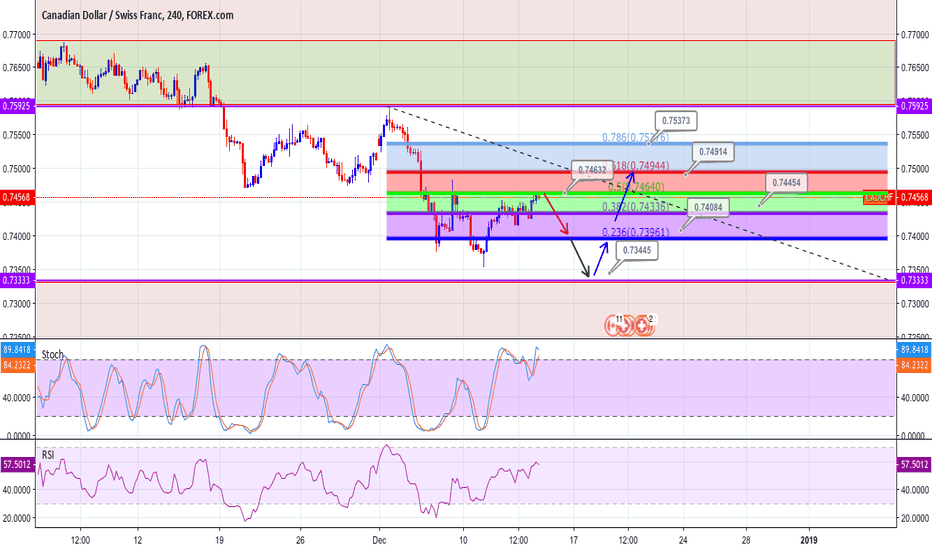 CADCHF: CADCHF Prediction by FBA Investment LTD