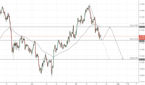 USDJPY: USDJPY 4hr analysis
