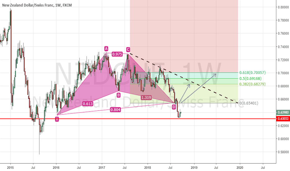 NZDCHF: Bullish Gartley Completed On Weekly Chart NZDCHF. Still Valid!
