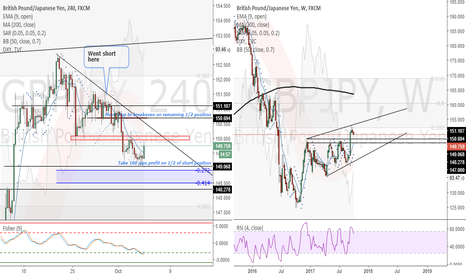 GBPJPY: GBPJPY (4 Hour) - Move stop to breakeven on remaining 1/2 pos.