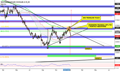 NZDUSD: NZDUSD - POSSIBLE SHORT SETUP