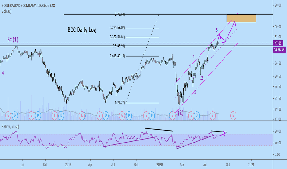 bcc btc tradingview kada atvira btc rinka