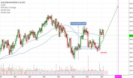 QCOM: QCOM - Buy for Long Term Investment