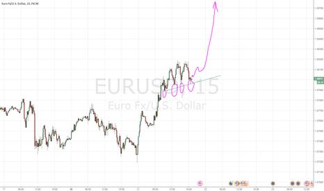 EURUSD: EURUSD - бычий тренд