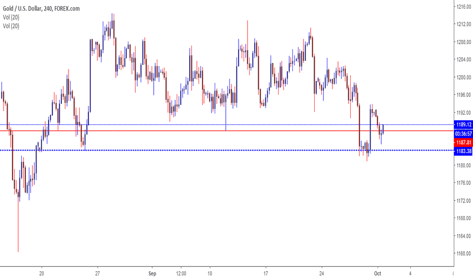 XAUUSD: gold for long