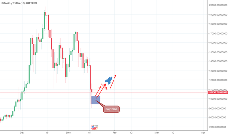 BTCUSDT: BTC vs USDT next move