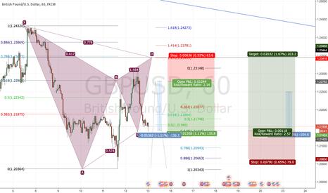 GBPUSD: gbpusd gartley pattern formation
