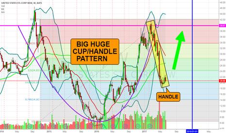 X: X- Big Huge Cup/Handle Pattern
