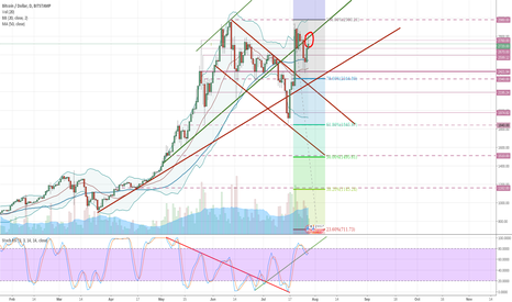 BTCUSD: Bitcoin bulls, don't get your hopes up too soon. Your levels.