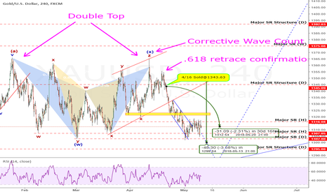"XAUUSD: Gold: My ""Double-Top"" Setup Again Makes Over +300 Pips"