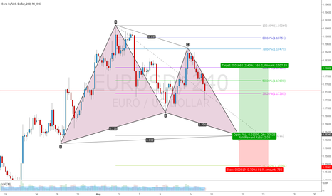 EURUSD: EURUSD long gartley