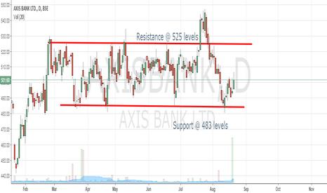 AXISBANK: Axis Bank Sideways Range