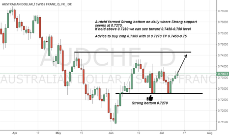 AUDCHF: Audchf formed Strong bottom on daily chart now ready for push up
