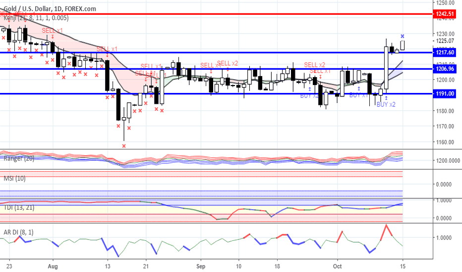 XAUUSD: Range trading: Gold and Oil as for 15/10/2018