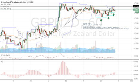 GBPNZD: GBPNZD LONG?