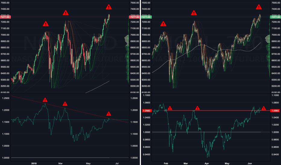 NQ1!: 2 REASONS TO SHORT THE NASDAQ