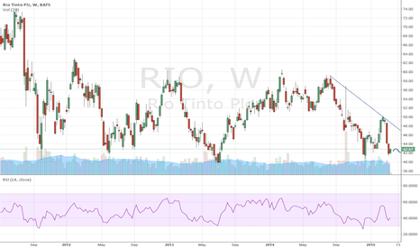 RIO: Rio Tinto Pic: returning to support level