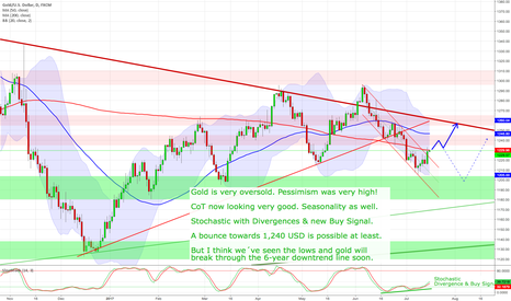 XAUUSD: Gold - The lows are in
