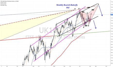 UK100: Two bearish scenarios