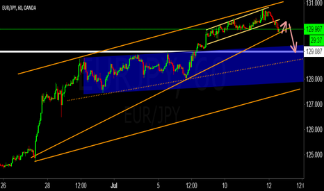 EURJPY: 70% position closed - Looking for a flag and price action