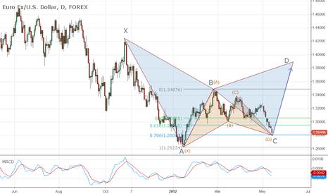 EURUSD: EUR\USD Harmonic Analisys