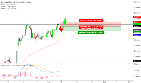 EURGBP: EURGBP Short Term Opportunity to go Short