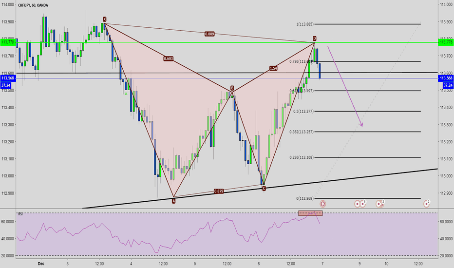 CHFJPY: CHFJPY Cypher, RSI Overbought
