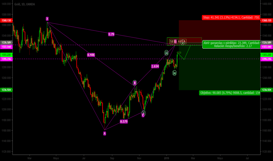 XAUUSD: XAU|USD|Patron BAT|sell Limit|AUN NO VENDAS