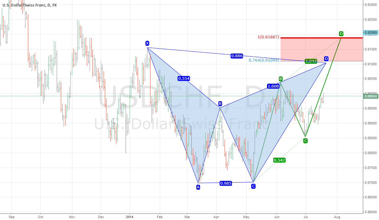 USDCHF: Assessing the upside risk