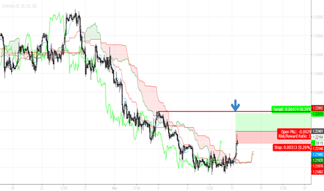 GBPUSD: Cable - Double tops and double bottoms - Trade the range