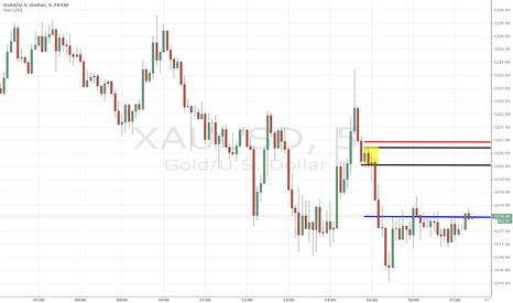 XAUUSD: XAUUSD short term income trade
