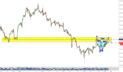 EURGBP: Interesting harmonics on EURGBP