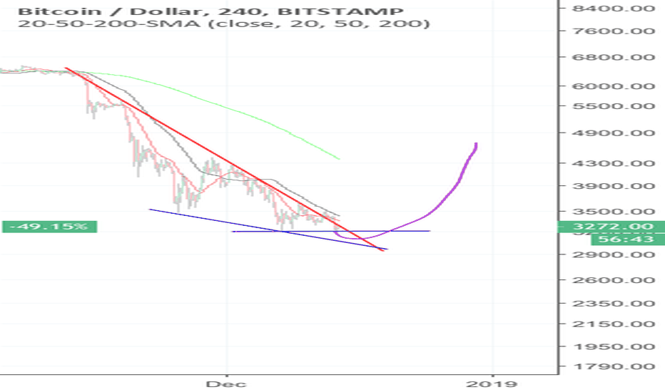BTCUSD: BTCUSD Falling wedge to breakout to $4400